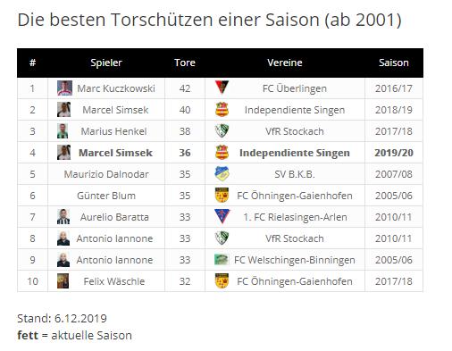Torschützenkönige Bezirksliga
